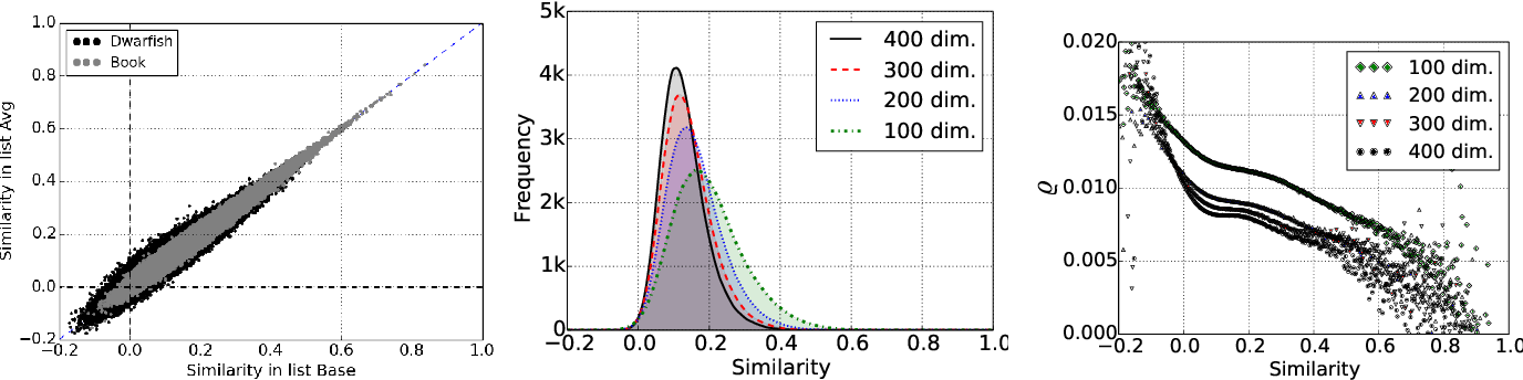 Figure 1 for Uncertainty in Neural Network Word Embedding: Exploration of Threshold for Similarity