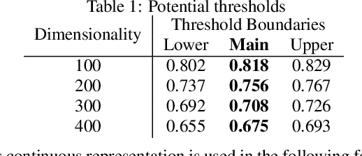 Figure 2 for Uncertainty in Neural Network Word Embedding: Exploration of Threshold for Similarity