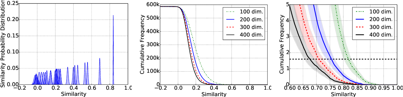 Figure 3 for Uncertainty in Neural Network Word Embedding: Exploration of Threshold for Similarity