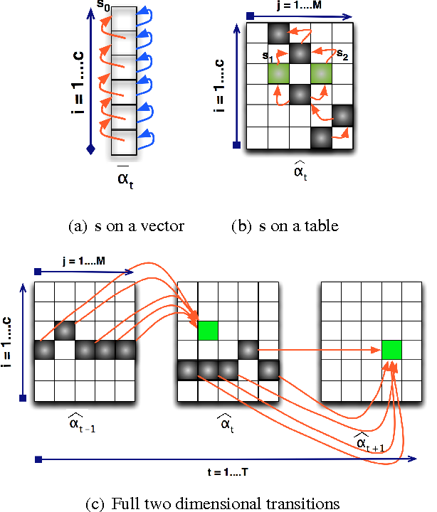 Figure 1 for Compressed Inference for Probabilistic Sequential Models