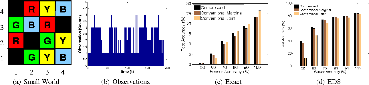 Figure 2 for Compressed Inference for Probabilistic Sequential Models