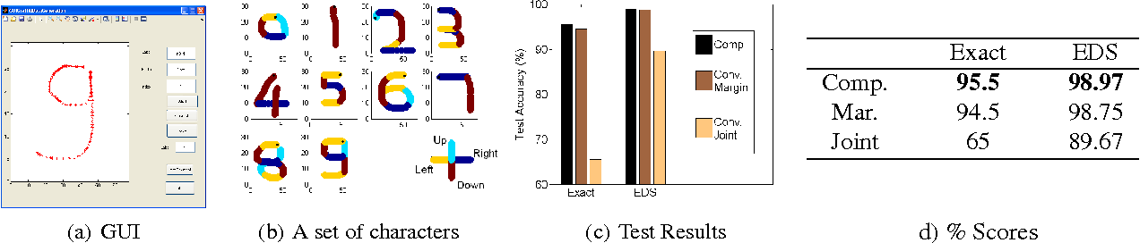 Figure 3 for Compressed Inference for Probabilistic Sequential Models