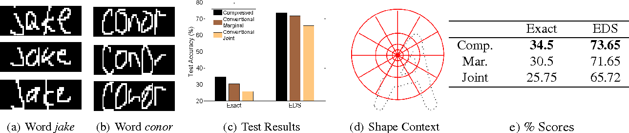 Figure 4 for Compressed Inference for Probabilistic Sequential Models