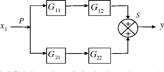 Block Diagram To Transfer Function