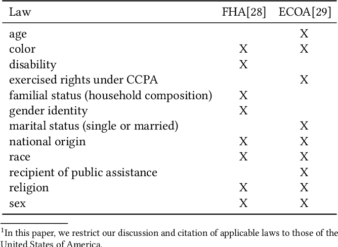 Figure 1 for Fairness Under Unawareness: Assessing Disparity When Protected Class Is Unobserved