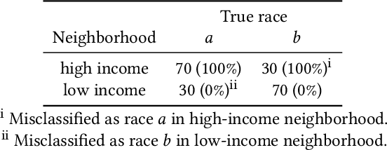 Figure 3 for Fairness Under Unawareness: Assessing Disparity When Protected Class Is Unobserved
