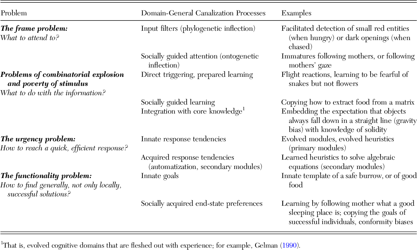 Table 1 From The Evolution Of General Intelligence Semantic Scholar