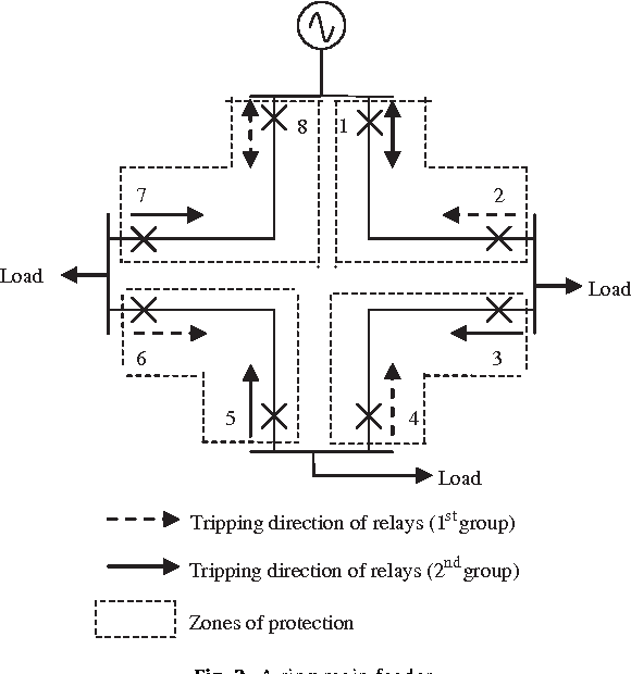 Figure 3 from Optimum coordination of overcurrent relay timing using