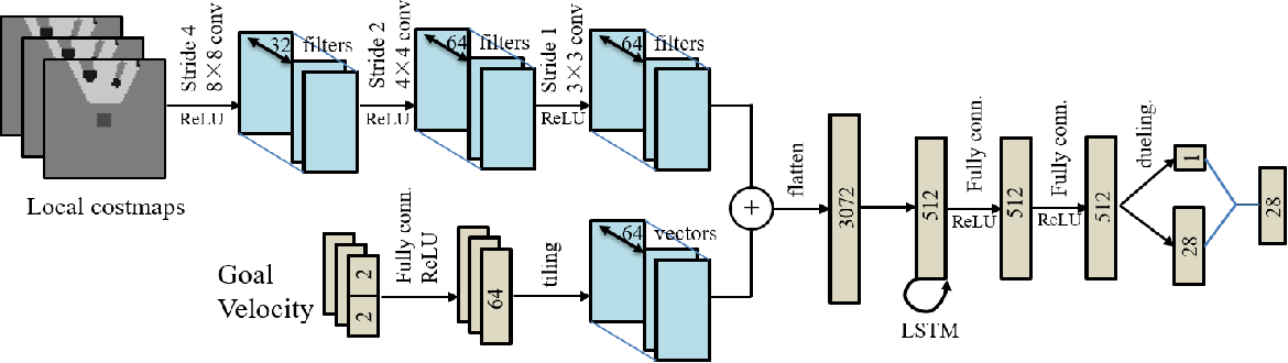 Figure 2 for DRQN-based 3D Obstacle Avoidance with a Limited Field of View