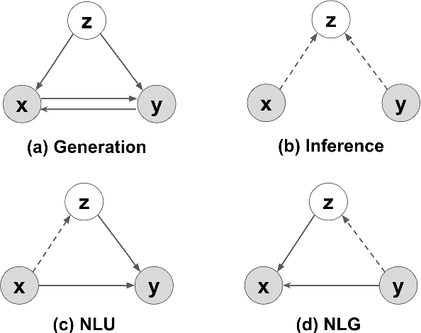 Figure 1 for A Generative Model for Joint Natural Language Understanding and Generation
