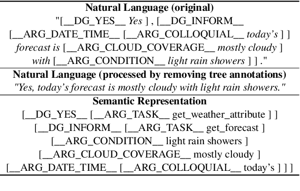 Figure 3 for A Generative Model for Joint Natural Language Understanding and Generation