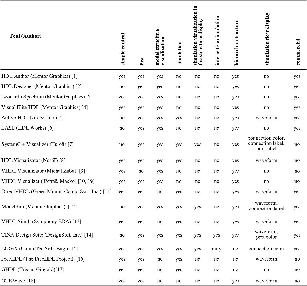 PDF] HDL model simulation-based verification in a
