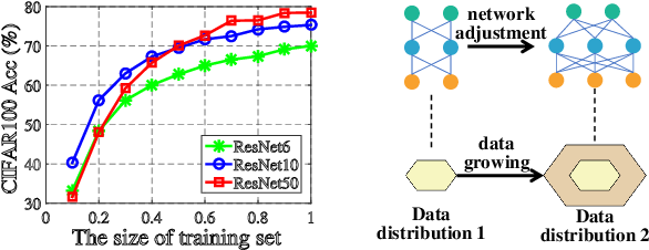 Figure 1 for AdaXpert: Adapting Neural Architecture for Growing Data
