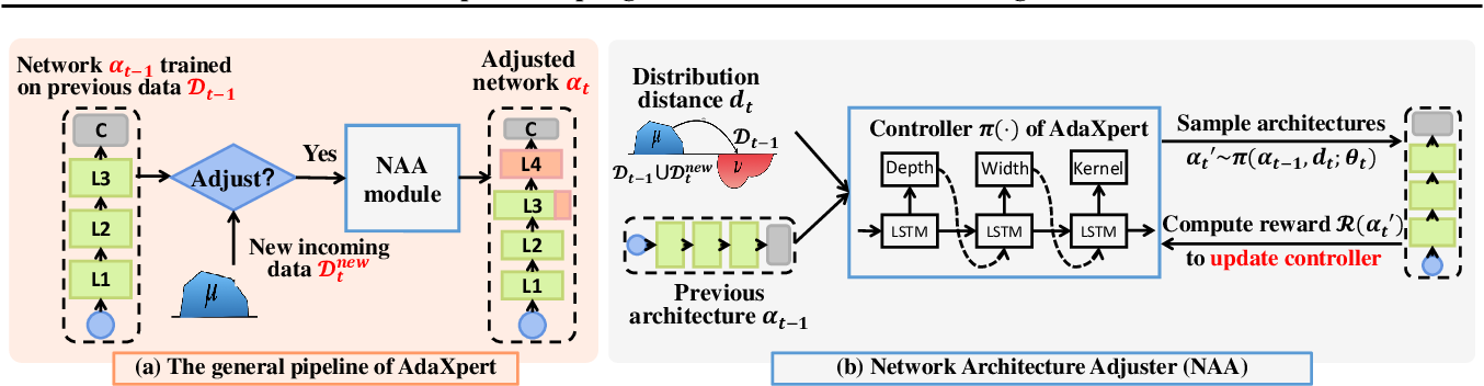 Figure 3 for AdaXpert: Adapting Neural Architecture for Growing Data