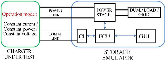 Off-the-Shelf Power Supply-Based Battery/Supercapacitor Emulator for