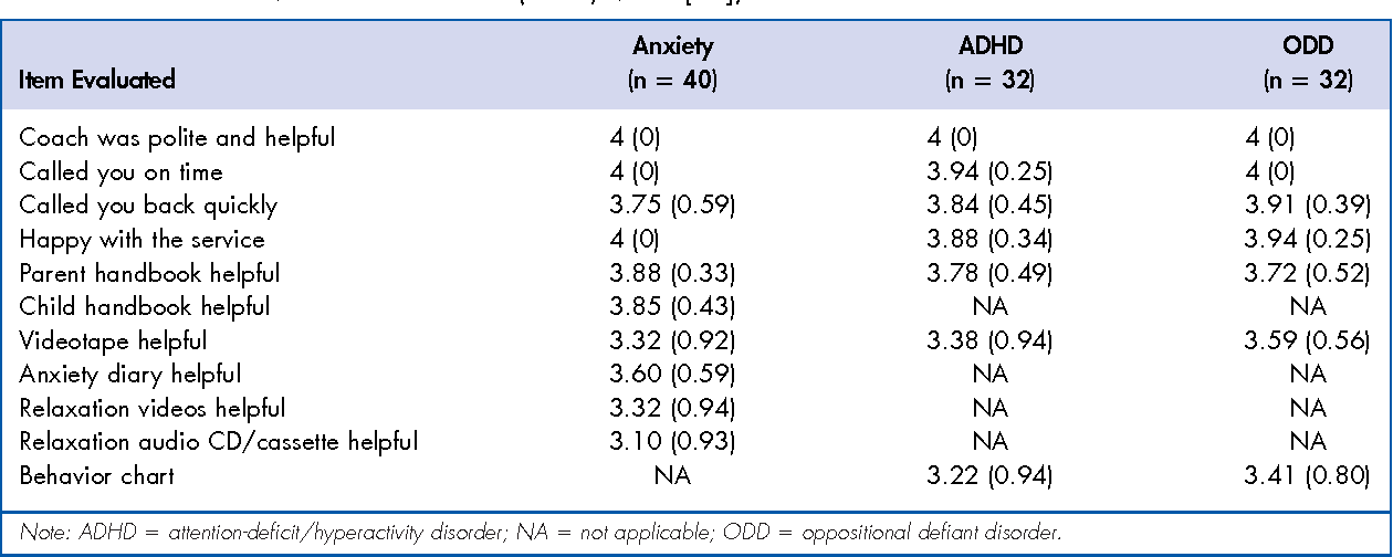 How Anxiety Leads To Disruptive Behavior >> Table 3 From Telephone Based Mental Health Interventions For Child