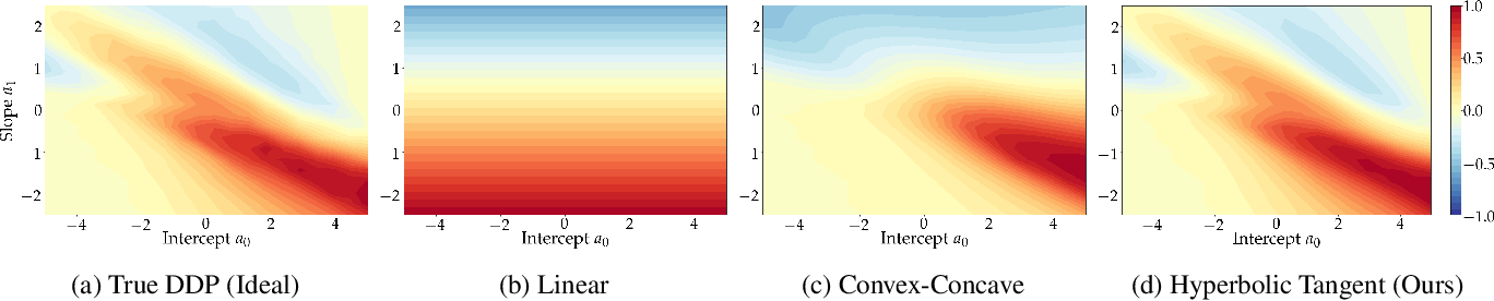 Figure 1 for Addressing Fairness in Classification with a Model-Agnostic Multi-Objective Algorithm