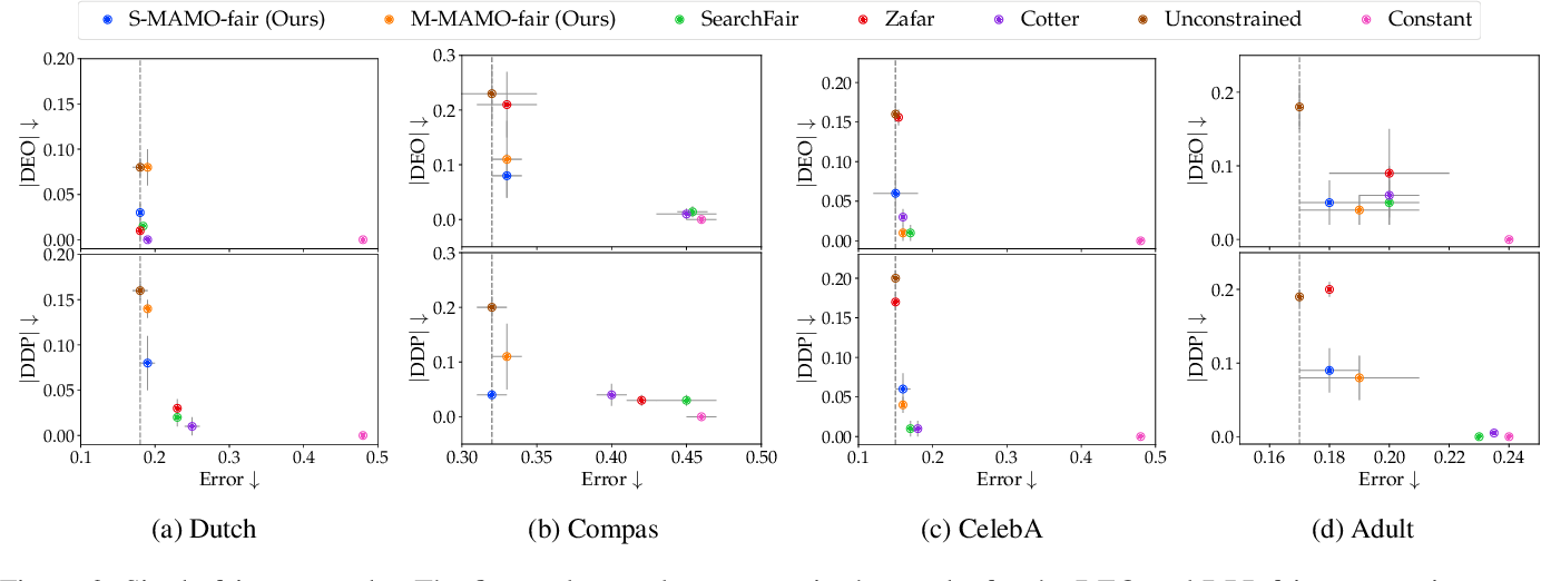 Figure 3 for Addressing Fairness in Classification with a Model-Agnostic Multi-Objective Algorithm