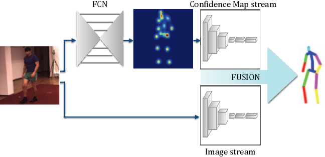 Figure 1 for Learning to Fuse 2D and 3D Image Cues for Monocular Body Pose Estimation