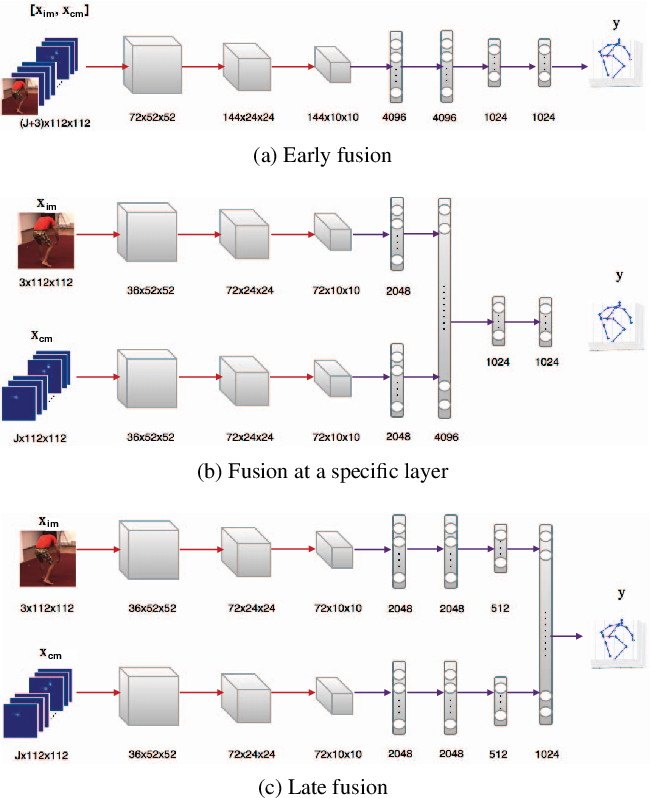 Figure 3 for Learning to Fuse 2D and 3D Image Cues for Monocular Body Pose Estimation