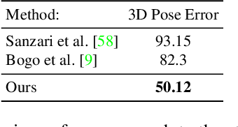 Figure 4 for Learning to Fuse 2D and 3D Image Cues for Monocular Body Pose Estimation