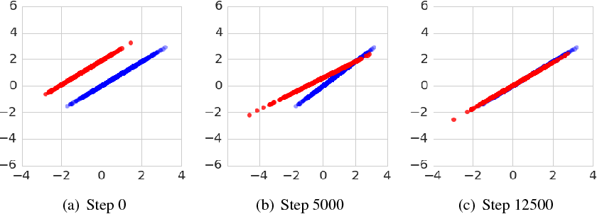 Figure 1 for Many Paths to Equilibrium: GANs Do Not Need to Decrease a Divergence At Every Step