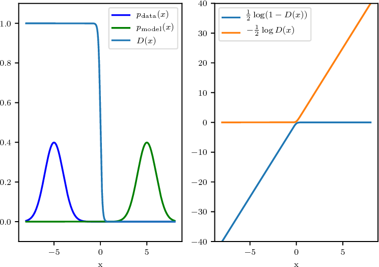 Figure 2 for Many Paths to Equilibrium: GANs Do Not Need to Decrease a Divergence At Every Step