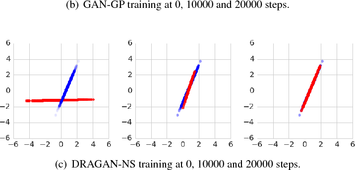 Figure 3 for Many Paths to Equilibrium: GANs Do Not Need to Decrease a Divergence At Every Step