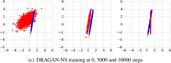 Figure 4 for Many Paths to Equilibrium: GANs Do Not Need to Decrease a Divergence At Every Step