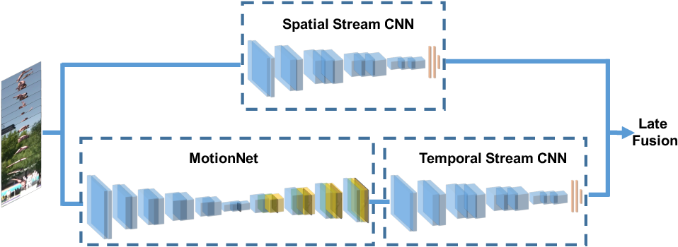 Figure 1 for Hidden Two-Stream Convolutional Networks for Action Recognition