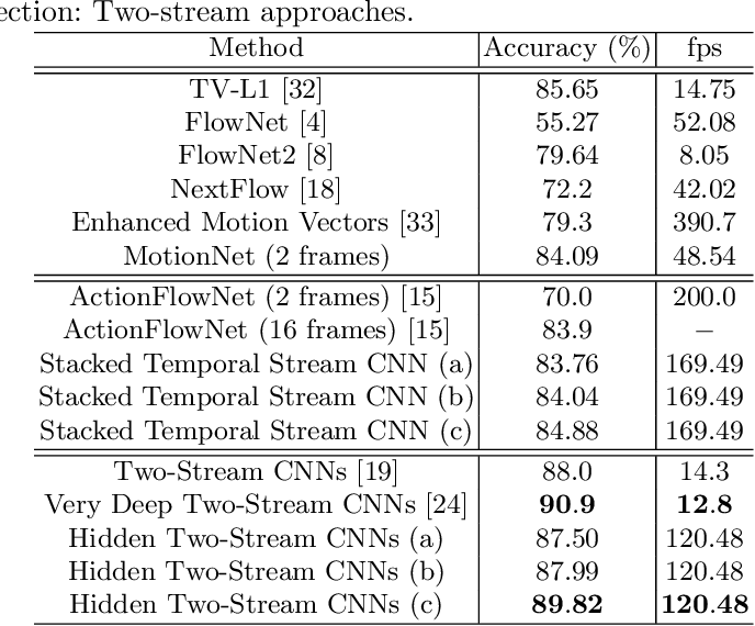 Figure 2 for Hidden Two-Stream Convolutional Networks for Action Recognition