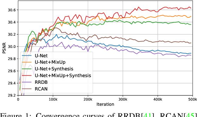 Figure 1 for Suppressing Model Overfitting for Image Super-Resolution Networks