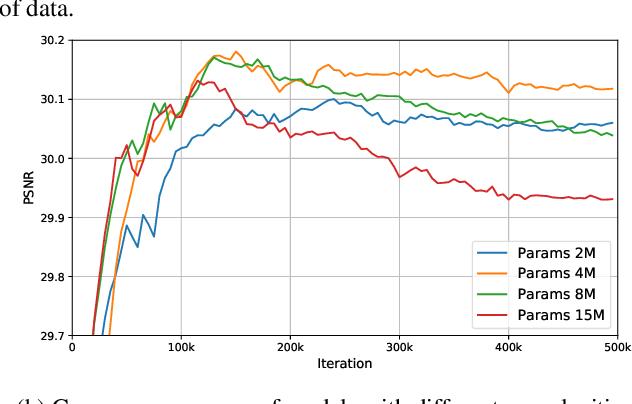 Figure 3 for Suppressing Model Overfitting for Image Super-Resolution Networks