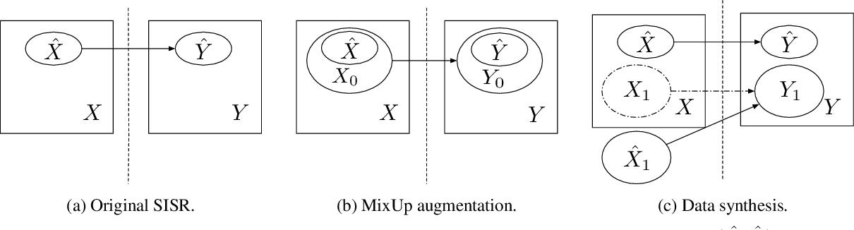 Figure 4 for Suppressing Model Overfitting for Image Super-Resolution Networks
