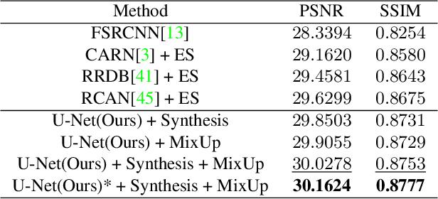 Figure 2 for Suppressing Model Overfitting for Image Super-Resolution Networks
