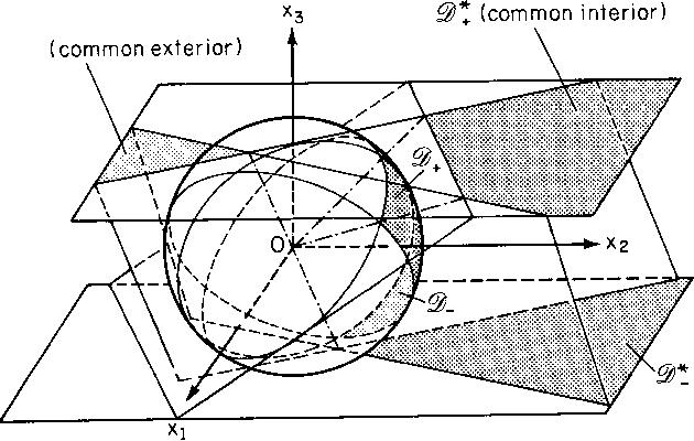 figure 7.42