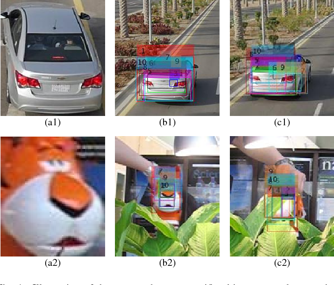 Figure 1 for A New Target-specific Object Proposal Generation Method for Visual Tracking