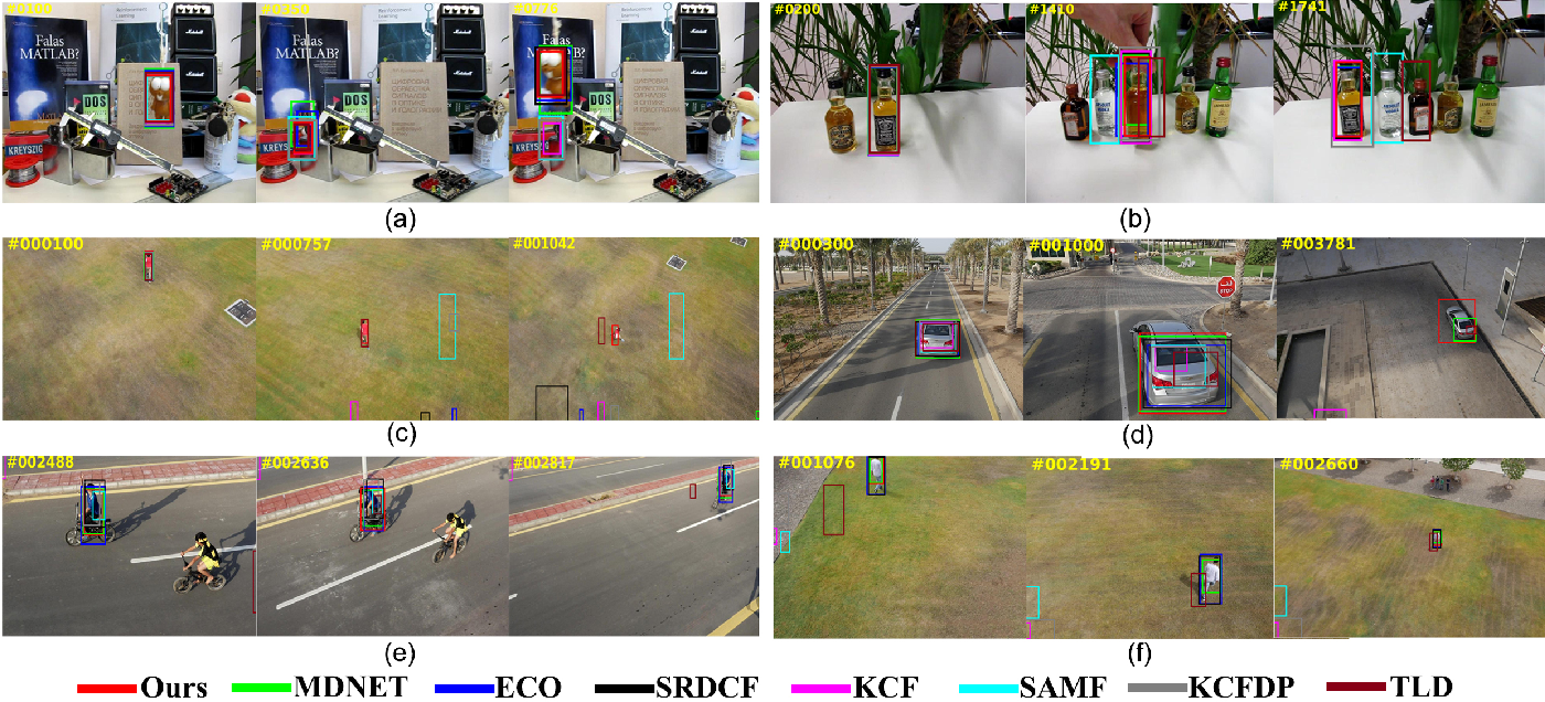 Figure 2 for A New Target-specific Object Proposal Generation Method for Visual Tracking
