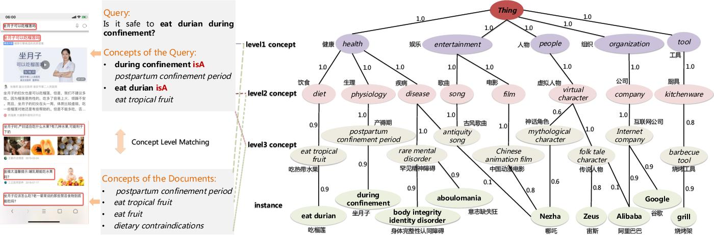 Figure 1 for AliCG: Fine-grained and Evolvable Conceptual Graph Construction for Semantic Search at Alibaba