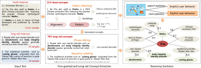 Figure 3 for AliCG: Fine-grained and Evolvable Conceptual Graph Construction for Semantic Search at Alibaba