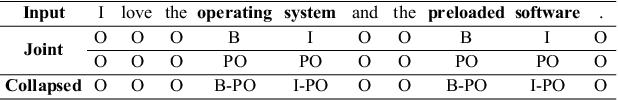 Figure 3 for DOER: Dual Cross-Shared RNN for Aspect Term-Polarity Co-Extraction