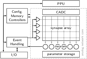 Figure 1 for Versatile emulation of spiking neural networks on an accelerated neuromorphic substrate