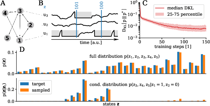 Figure 3 for Versatile emulation of spiking neural networks on an accelerated neuromorphic substrate
