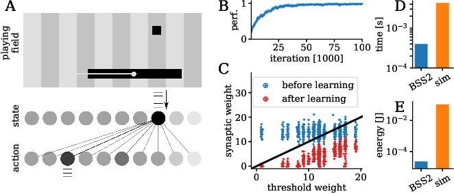 Figure 4 for Versatile emulation of spiking neural networks on an accelerated neuromorphic substrate
