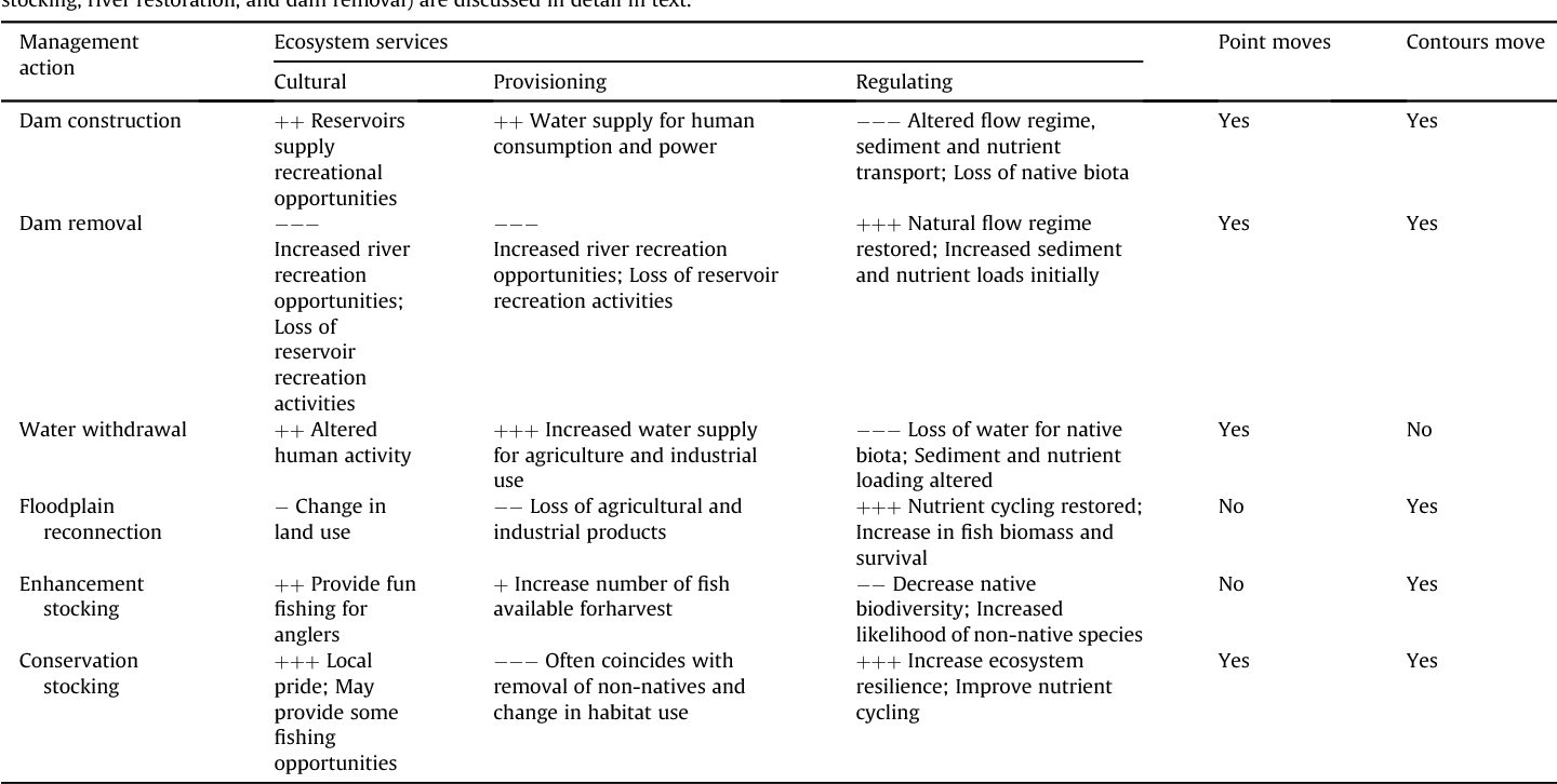 Table 1 From Fishing For Ecosystem Services Semantic Scholar
