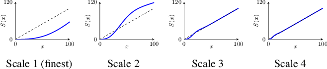 Figure 1 for Learning a Generic Adaptive Wavelet Shrinkage Function for Denoising