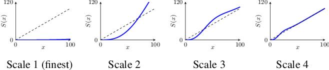 Figure 2 for Learning a Generic Adaptive Wavelet Shrinkage Function for Denoising