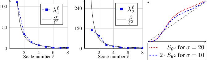 Figure 3 for Learning a Generic Adaptive Wavelet Shrinkage Function for Denoising