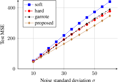 Figure 4 for Learning a Generic Adaptive Wavelet Shrinkage Function for Denoising