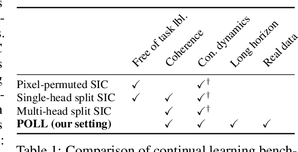 Figure 1 for Drinking from a Firehose: Continual Learning with Web-scale Natural Language